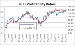 reitProfitability